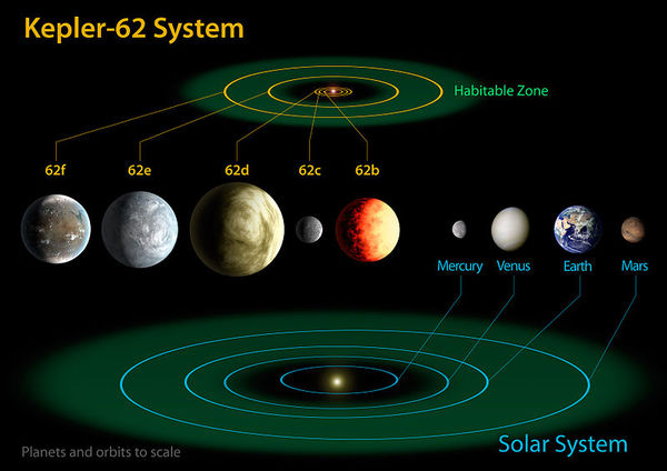 800px-The_diagram_compares_the_planets_of_the_inner_solar_system_to_Kepler-62.jpg