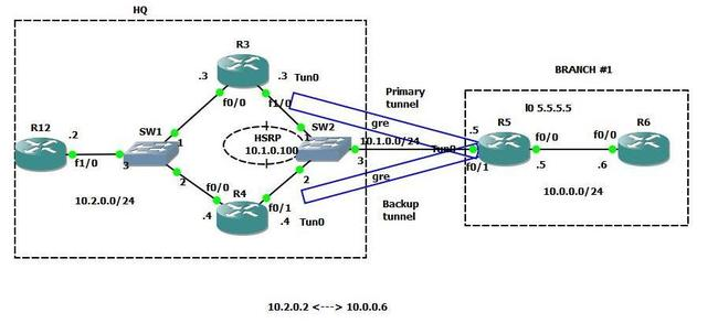 blog-gre-over-ipsec3.jpg
