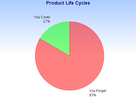 product life cycles.PNG