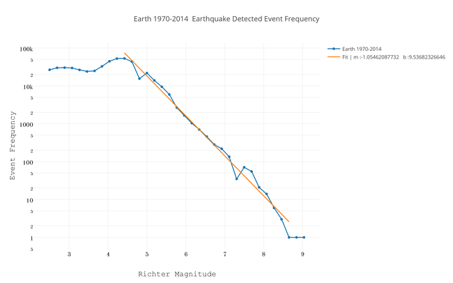 earth_1970-2014__earthquake_detected_event_frequency.png