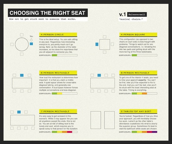 http://blog.alexcornell.com/musical-chairs-choosing-the-right-seat