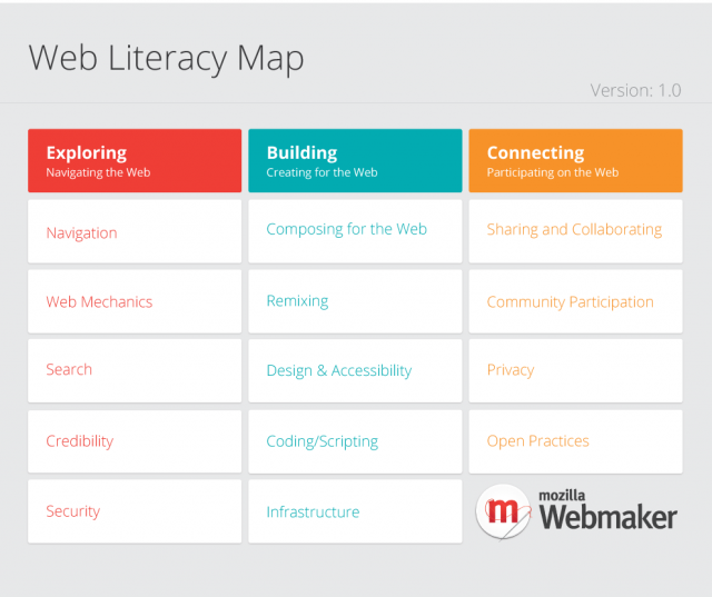 Web Literacy Map
