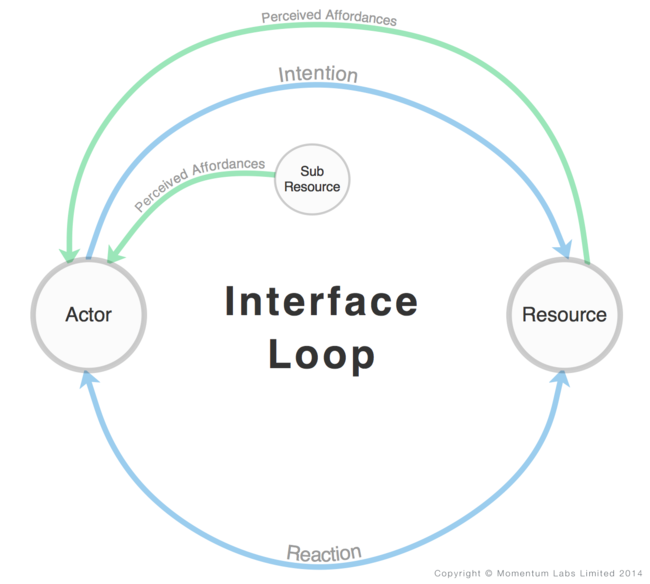 interfaces-as-loops.png